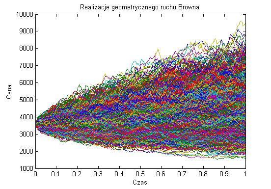 Geometryczny ruch Browna